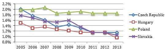 kufčák graf 1, obrázek se otevře v novém okně